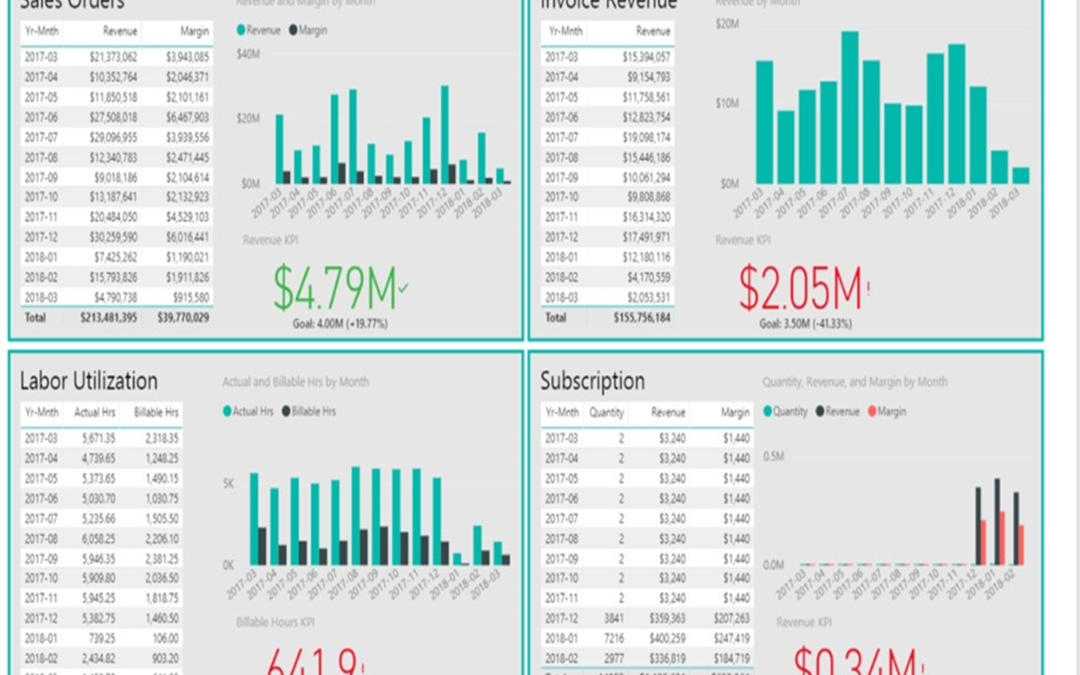 Promys PSA Business Software Releases Intuitive & Easy to Understand Executive Reporting & Trending Analytics Based on an Integration with Microsoft Power BI
