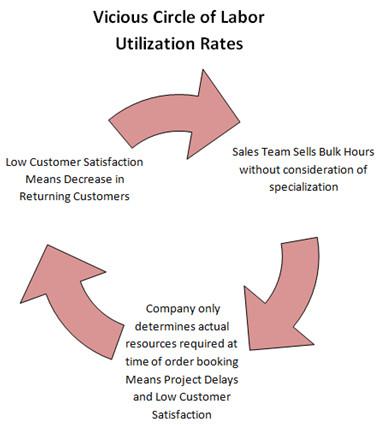 Vicious Circle of Labor Utilization Rates